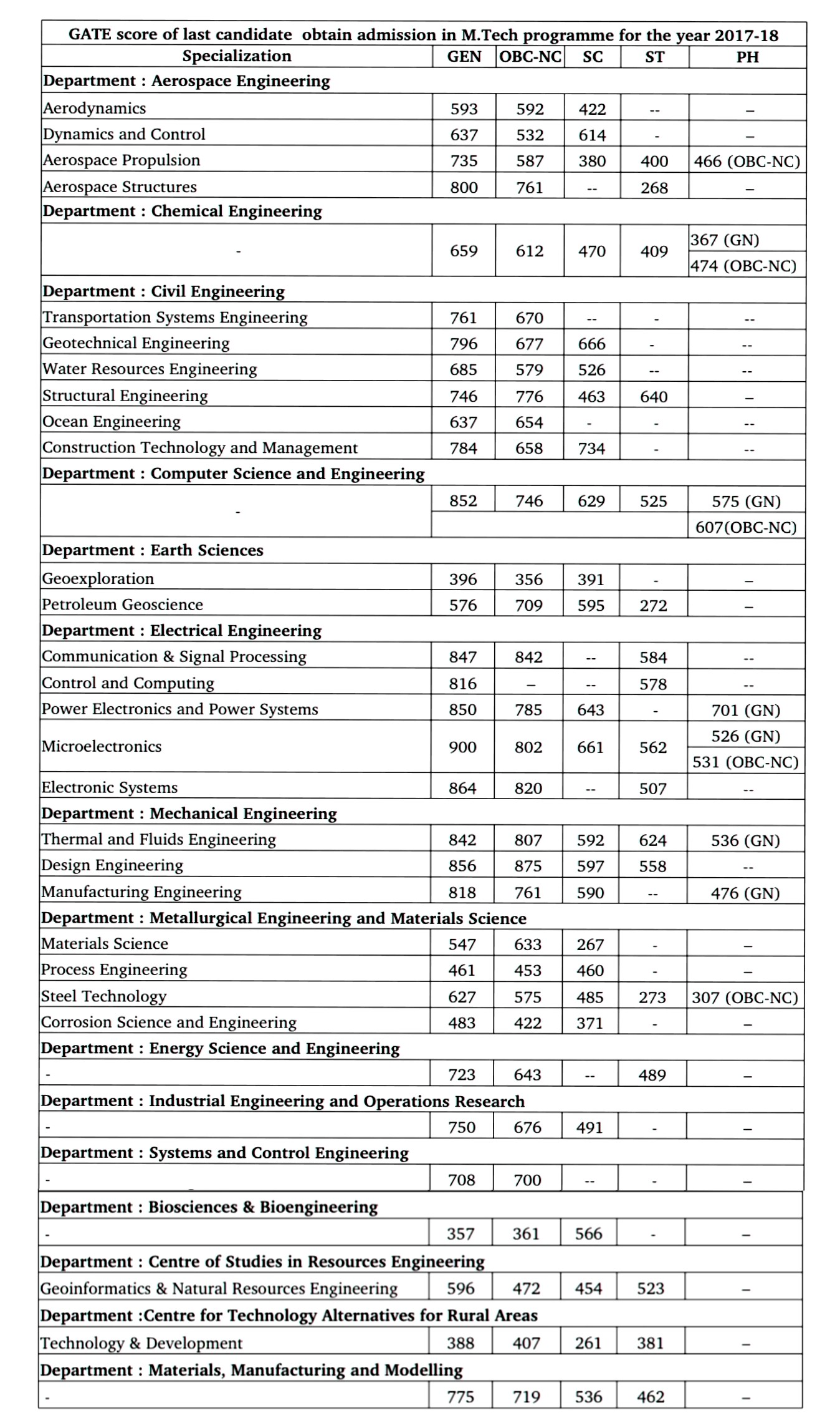 GATE score of last candidate obtain admission in M.Tech programme for the year 2017­-18