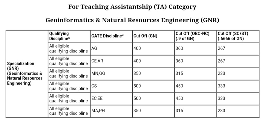 Geoinformatics & Natural Resources Engineering IIT Bombay cutoff