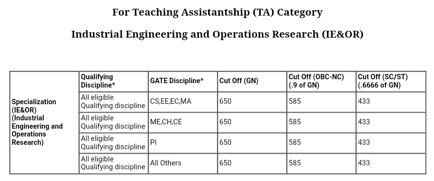 Industrial Engineering and Operations Research (IE&OR) IIT Bombay cutoff