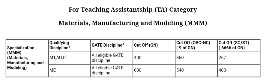Materials, Manufacturing and Modeling IIT Bombay cutoff